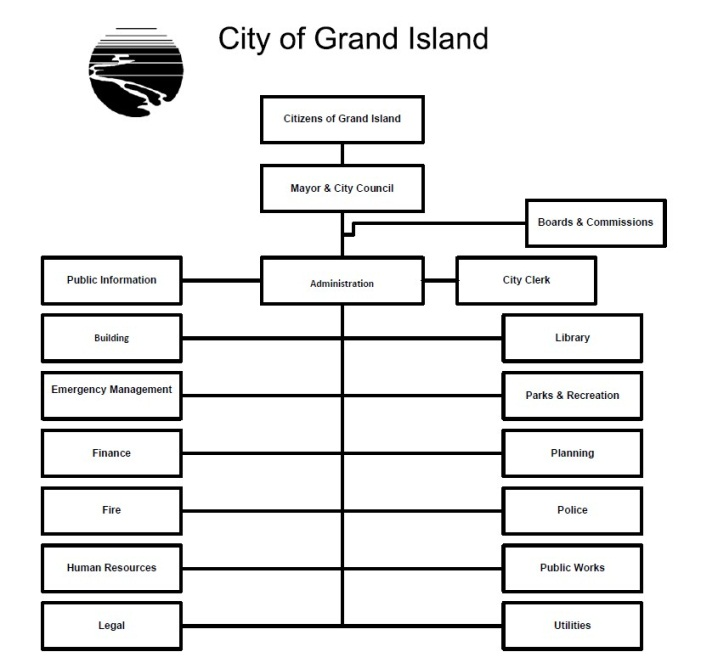 City Organizational Chart  City Of Grand Island Ne
