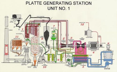 Power Generation Cycle | City of Grand Island, NE