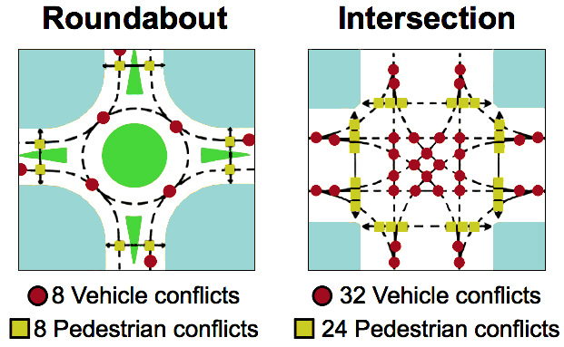 roundabout conflicts