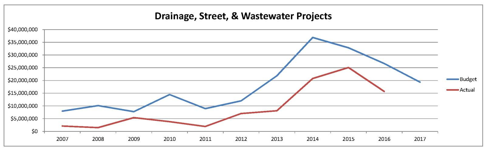 Drainage, Street & WW Budget vs. Actual History